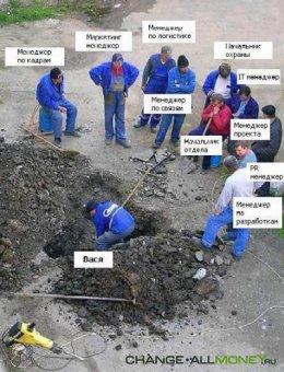 Организация труда, ее основные направления, сущность и роль в системе управ ...