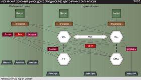 Депозитарно-клиринговые системы