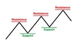 Форекс: как торговать по уровням поддержки и сопротивления