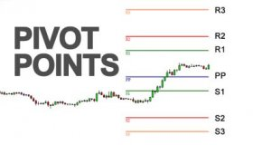 Использование Pivot Points на Форексе